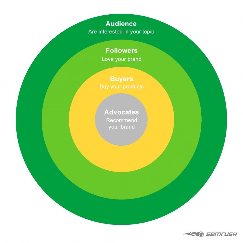 Hình 6: Các đối tượng khách hàng trong Content Marketing