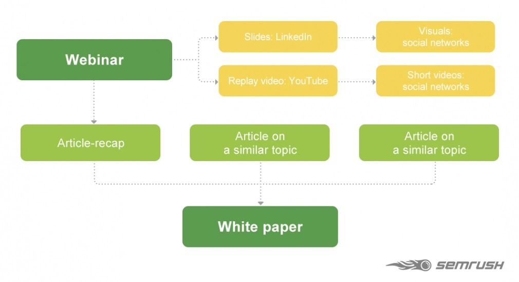 """Hình 12: Các thành phần trong """"sách trắng"""" (White paper)"""