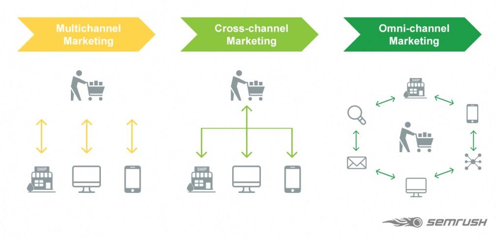 Hình 14: Các mô hình marketing đa kênh