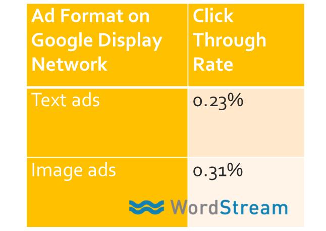 Hình 4: CTR của quảng cáo hình ảnh cao hơn