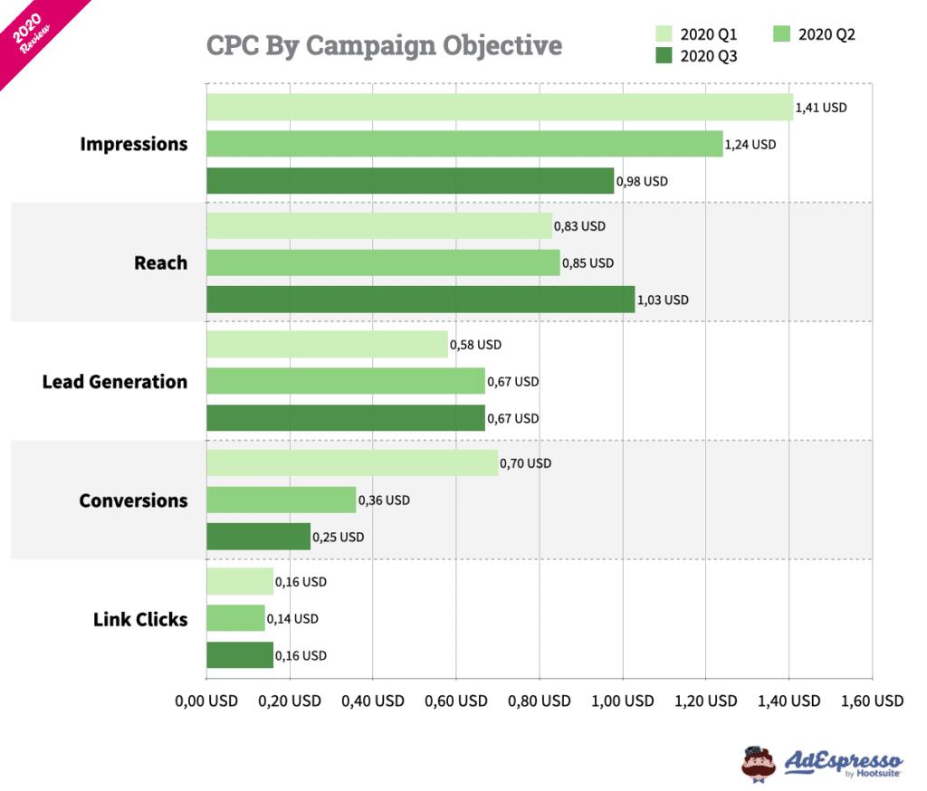 Hình 23: Ước tính chi phí quảng cáo