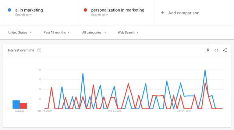 Hình 5: Google Trends cho thấy xu hướng của keyword tại một thời điểm nhất định