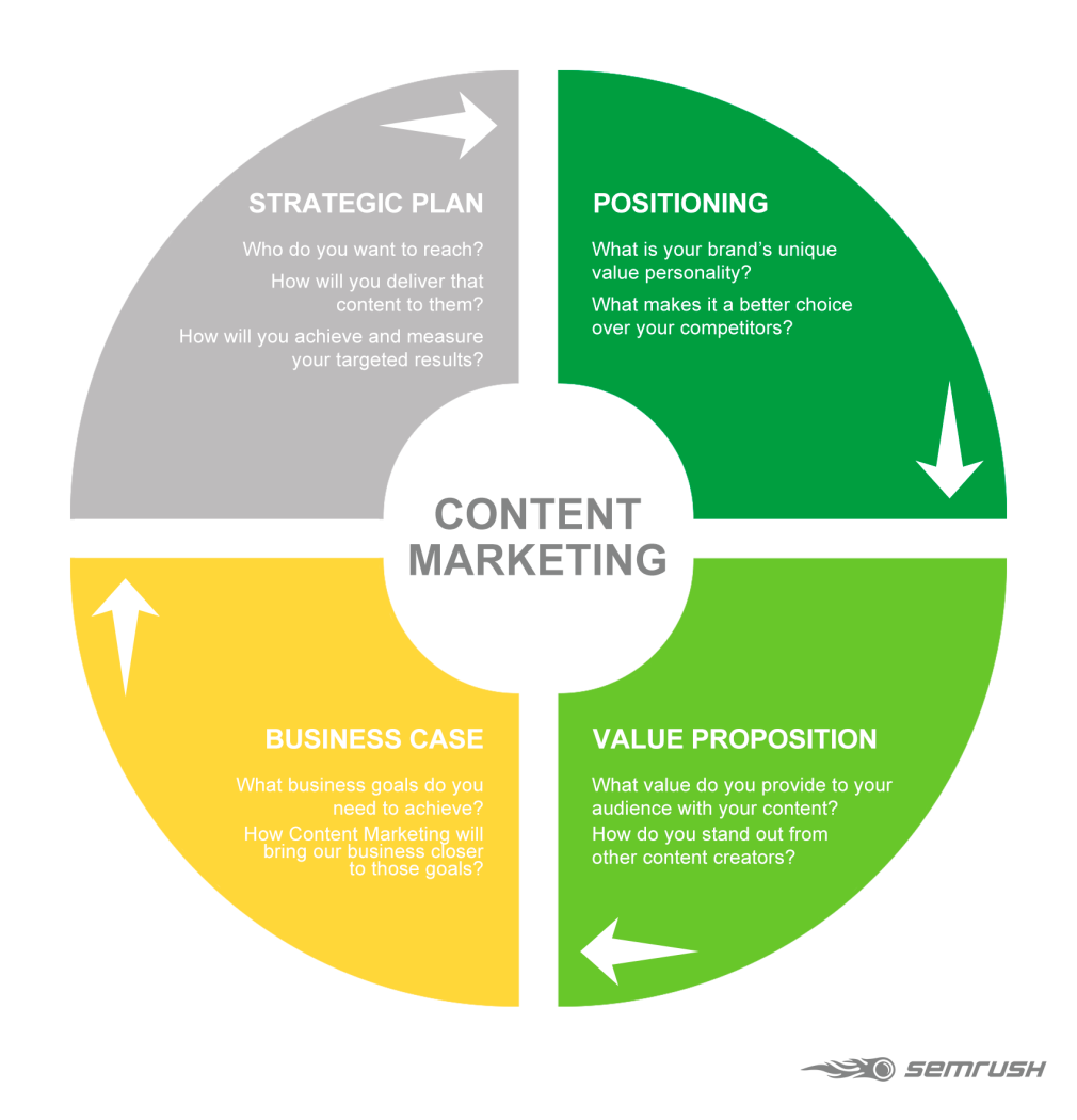 Hình 2: Bốn yếu tố cốt lõi trong Content Marketing