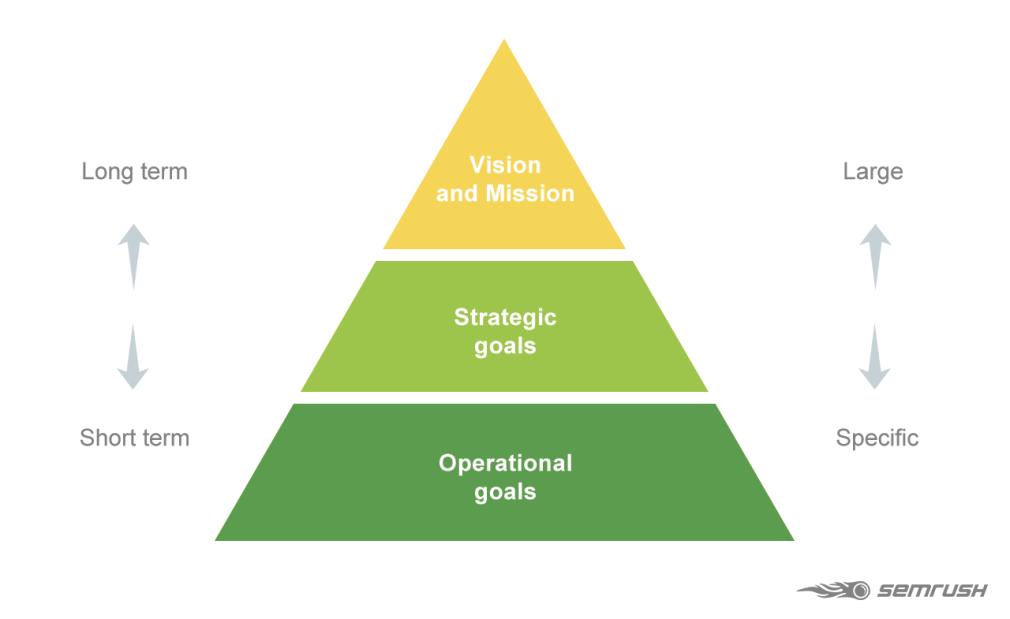 Hình 3: Thứ tự thiết lập mục tiêu trong Content Marketing