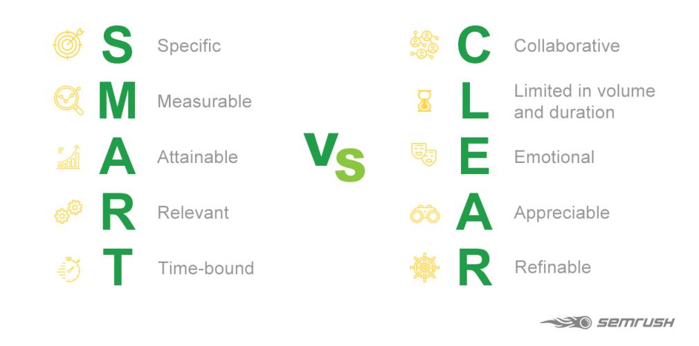 Hình 4: So sánh SMART và CLEAR