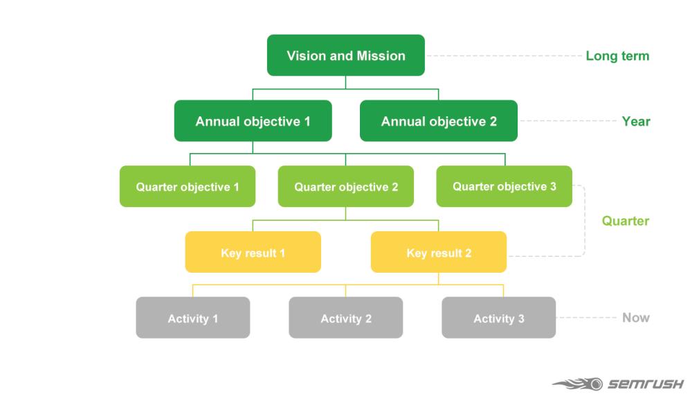 Hình 5: Tầm nhìn và sứ mệnh trong Content Marketing