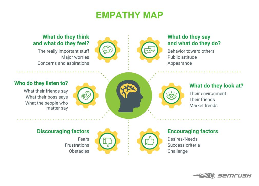 Hình 7: Hoạt động của bản đồ thấu cảm