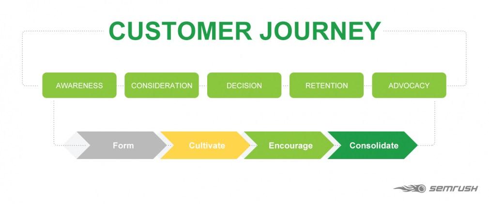 Các giai đoạn trong Hành trình trải nghiệm khách hàng