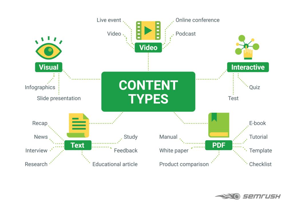 Hình 11: Định dạng nội dung trong Content Marketing