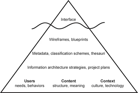 """Kiến trúc thông tin của một website được ví như """"một tảng băng trôi"""""""