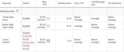 Từ khóa tương đồng nhưng lại có Quality Score khác nhau