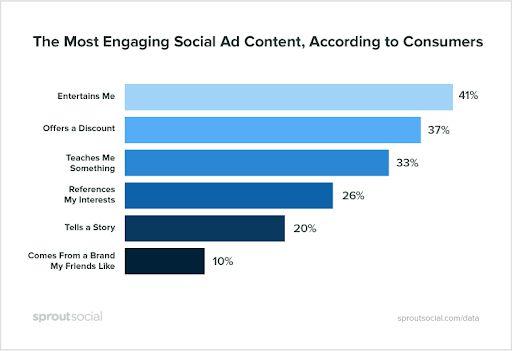 Top các yếu tố thu hút khách hàng xem quảng cáo