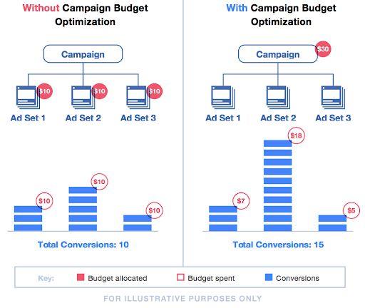 Khác biệt giữa sự tối ưu ngân sách chiến dịch