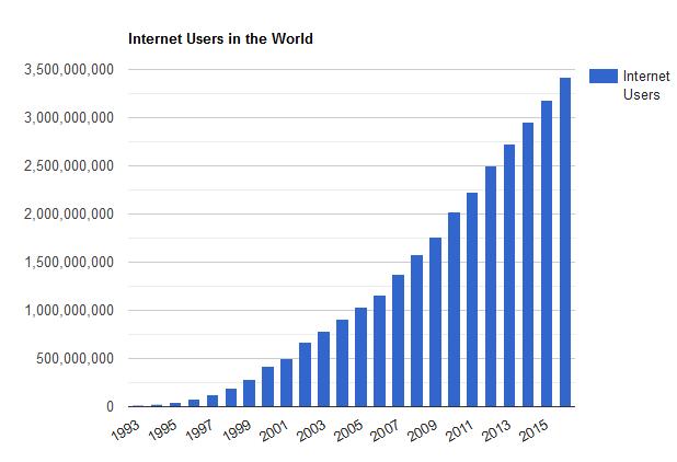 Hình 1: Biểu đồ thống kê người dùng Internet trên thế giới qua các năm