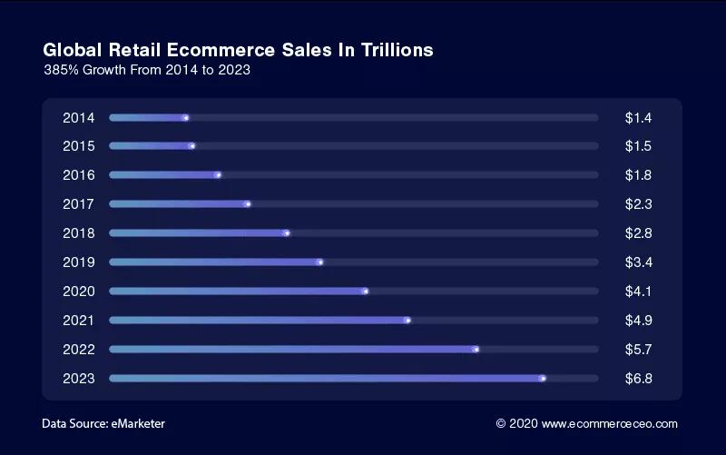 Hình 1: Xu hướng bán lẻ ecommerce đang thịnh hành