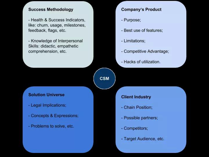 Ví dụ về yêu cầu chi tiết đối với CSM cho từng khía cạnh