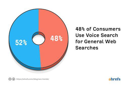 48% người dùng sử dụng voice search