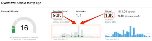 keyword search volume cao hơn lượng click