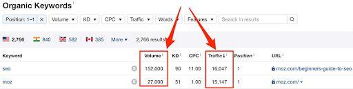 Sự chênh lệch giữa lượng truy cập và keyword search volume
